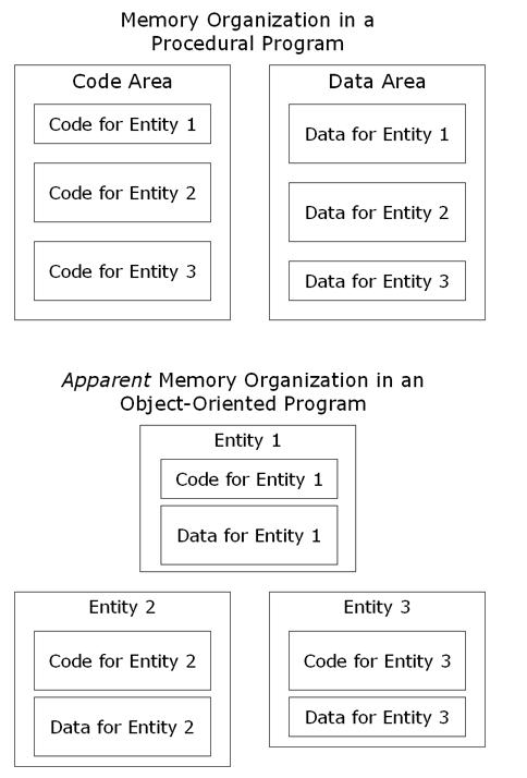 Memory organization comparison