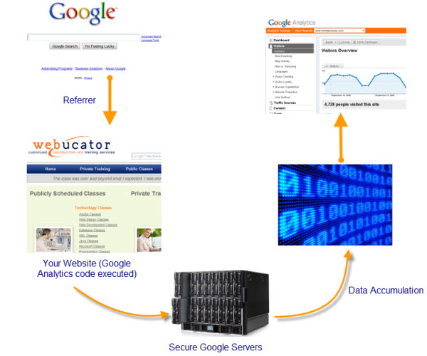 Google Analytics Sign Up Page