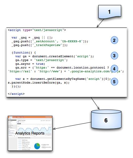 how to create google analytics tracking code