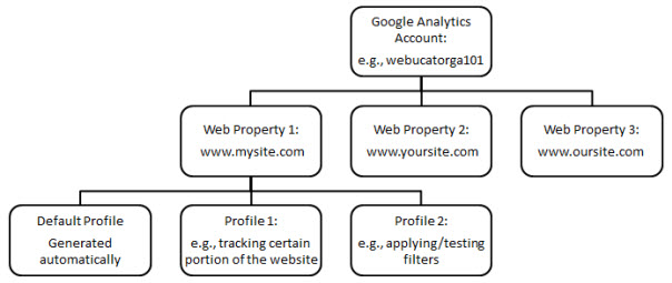 Google Analytics Profile Setup