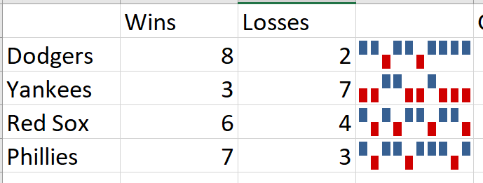 Sparkline Wins and Losses