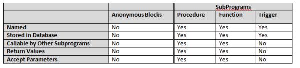Image of PL/SQL Subprogram Characteristics