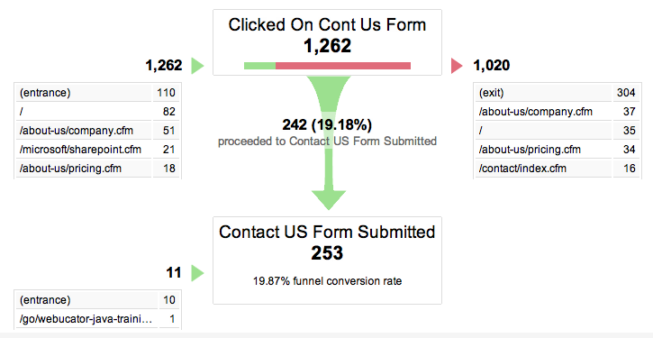 Google Analytics Funnel Visualization